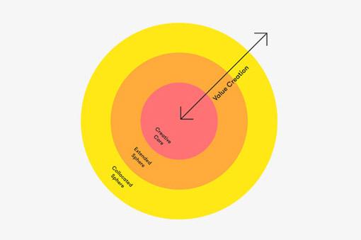 www.creativeeconomies.com Creative Economies